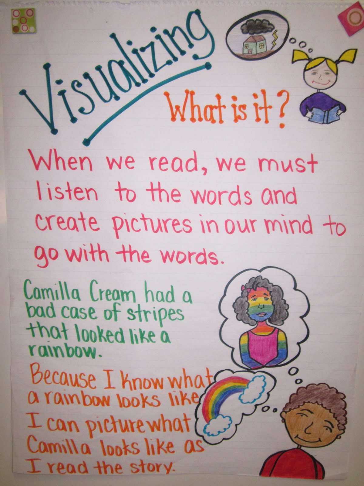 Visualize Anchor Charts