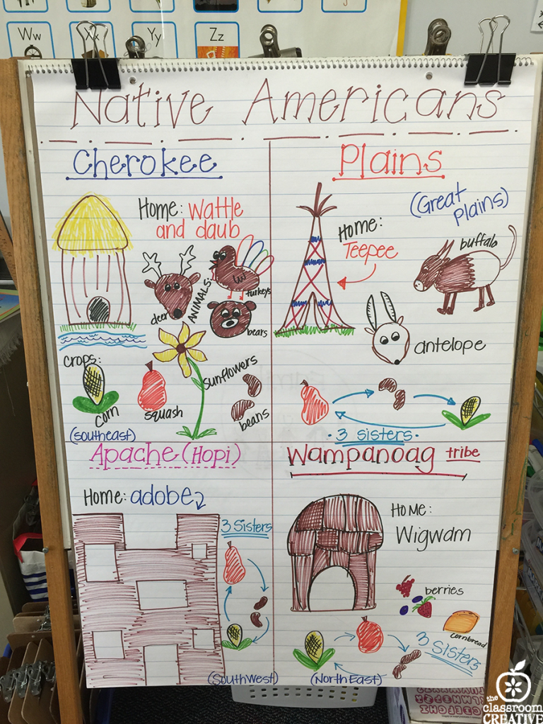 native american anchor chart